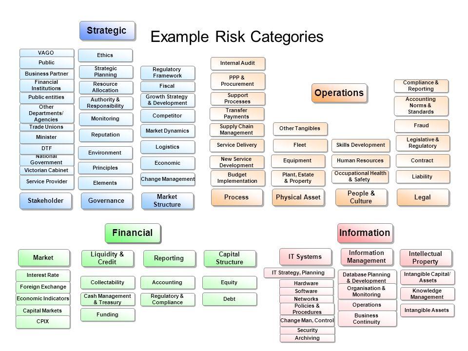 Stakeholder Market Structure Governance Service Provider National Government National Government DTF Minister Elements Principles Change Management Ec