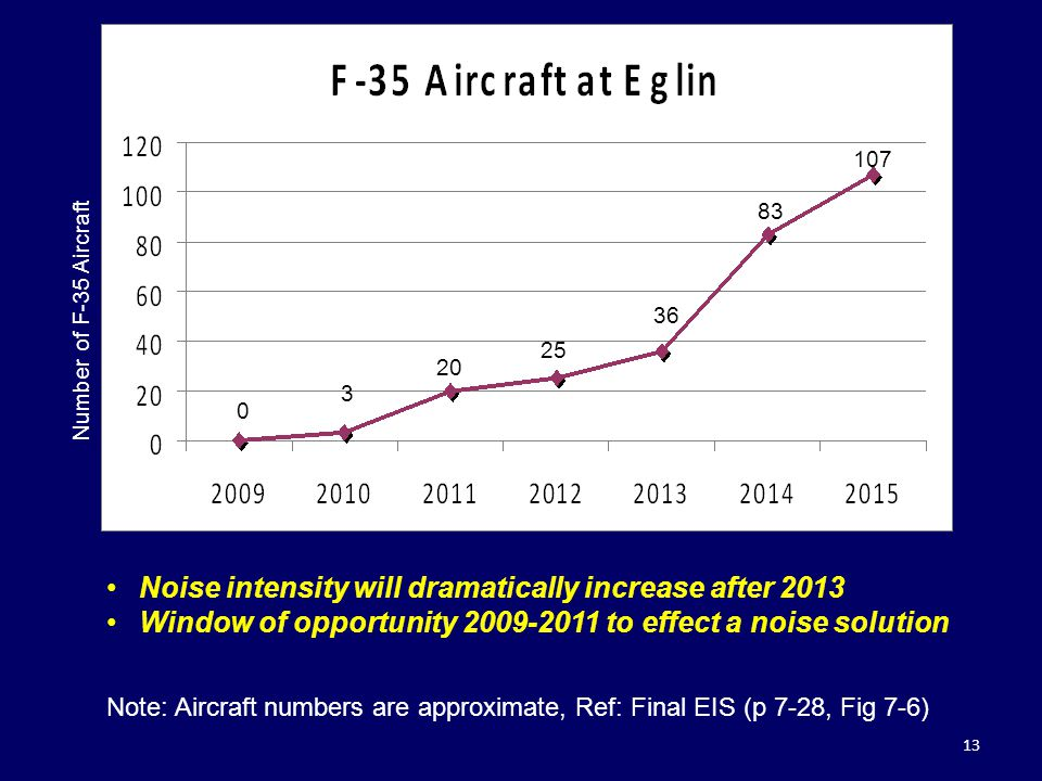 Noise intensity will dramatically increase after 2013 Window of opportunity 2009-2011 to effect a noise solution 13 107 Number of F-35 Aircraft 25 36