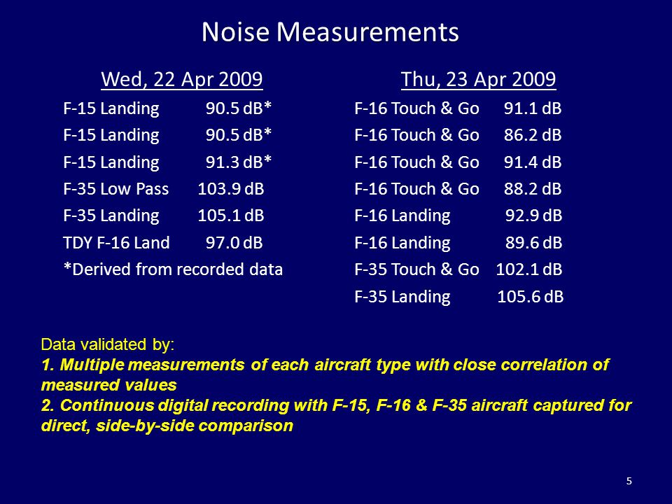 Noise Measurements Wed, 22 Apr 2009 F-15 Landing 90.5 dB* F-15 Landing 91.3 dB* F-35 Low Pass103.9 dB F-35 Landing105.1 dB TDY F-16 Land 97.0 dB *Deri