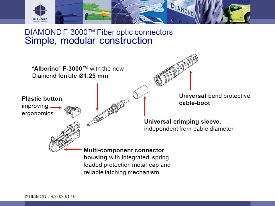 © DIAMOND SA / 03-01 / 7 F-3000™ Fiber optic connector Dimensions (simplex)