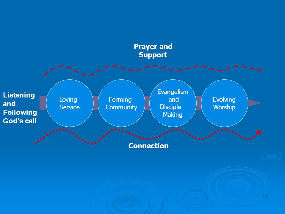Prayer and Support Connection Listening and Following God's call Loving Service Evangelism and Disciple- Making Forming Community Evolving Worship 11