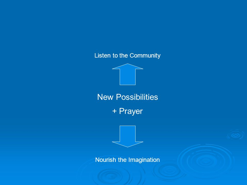 Listen to the Community Nourish the Imagination New Possibilities + Prayer