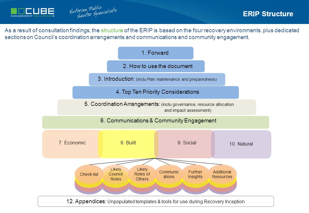 ERIP Structure As a result of consultation findings, the structure of the ERIP is based on the four recovery environments, plus dedicated sections on Council's coordination arrangements and communications and community engagement.