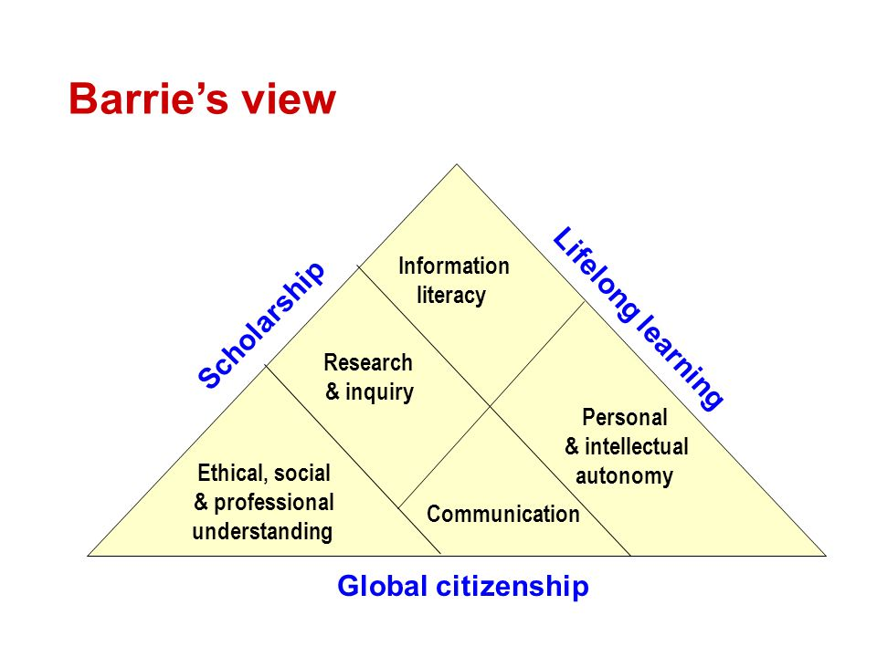 The view of Bennett et al Disciplinary content Workplace awareness Workplace experience Disciplinary skills Generic skills Management of - self - information - task - others