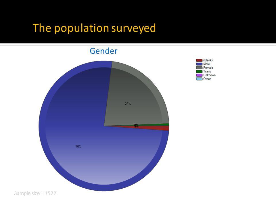 The population surveyed Gender Sample size = 1522