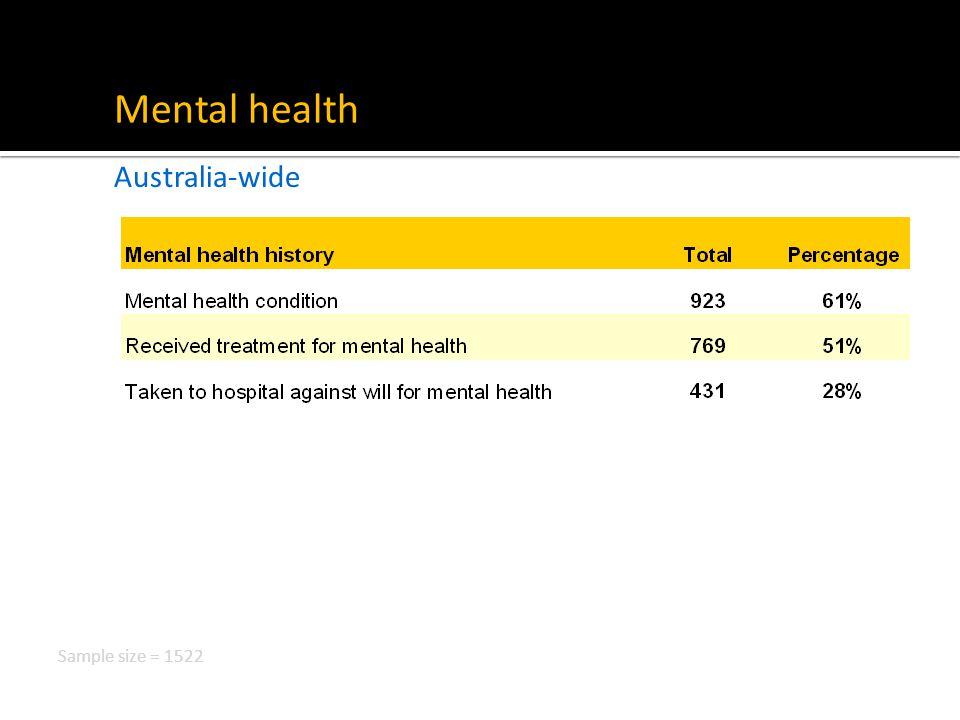 Mental health Australia-wide Sample size = 1522