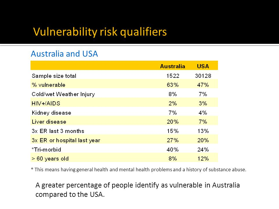 Vulnerability risk qualifiers Australia and USA * This means having general health and mental health problems and a history of substance abuse. A grea