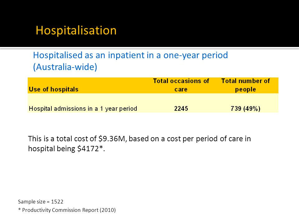 Hospitalisation Hospitalised as an inpatient in a one-year period (Australia-wide) This is a total cost of $9.36M, based on a cost per period of care