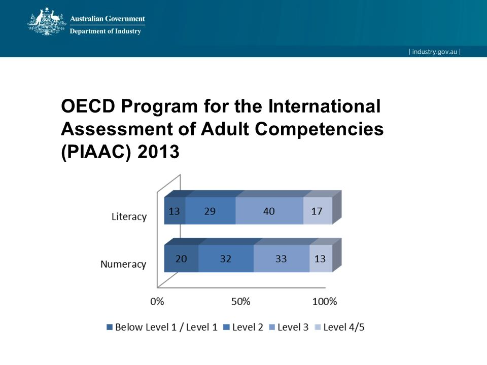 OECD Program for the International Assessment of Adult Competencies (PIAAC) 2013