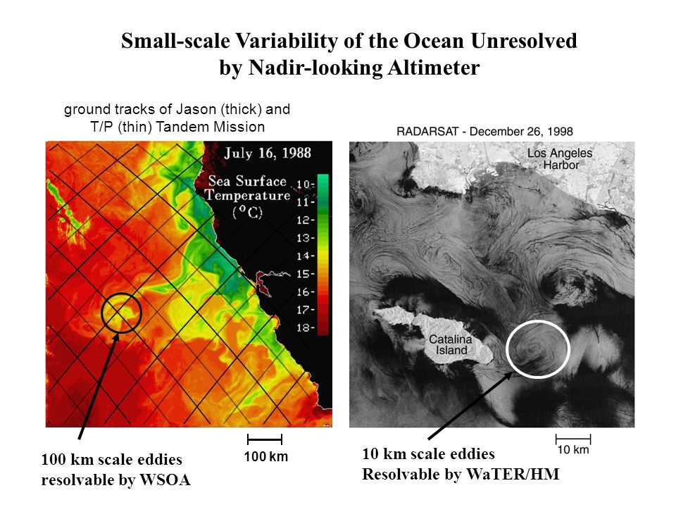 Small-scale Variability of the Ocean Unresolved by Nadir-looking Altimeter 100 km ground tracks of Jason (thick) and T/P (thin) Tandem Mission 100 km