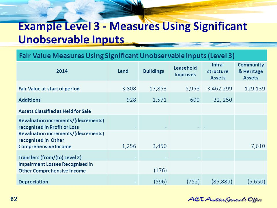 62 Fair Value Measures Using Significant Unobservable Inputs (Level 3) 2014LandBuildings Leasehold Improves Infra- structure Assets Community & Heritage Assets Fair Value at start of period 3,80817,8535,9583,462,299129,139 Additions 9281,57160032, 250 Assets Classified as Held for Sale Revaluation increments/(decrements) recognised in Profit or Loss --- - Revaluation increments/(decrements) recognised in Other Comprehensive Income 1,2563,4507,610 Transfers (from/(to) Level 2) --- Impairment Losses Recognised in Other Comprehensive Income (176) Depreciation -(596)(752)(85,889)(5,650) Example Level 3 - Measures Using Significant Unobservable Inputs