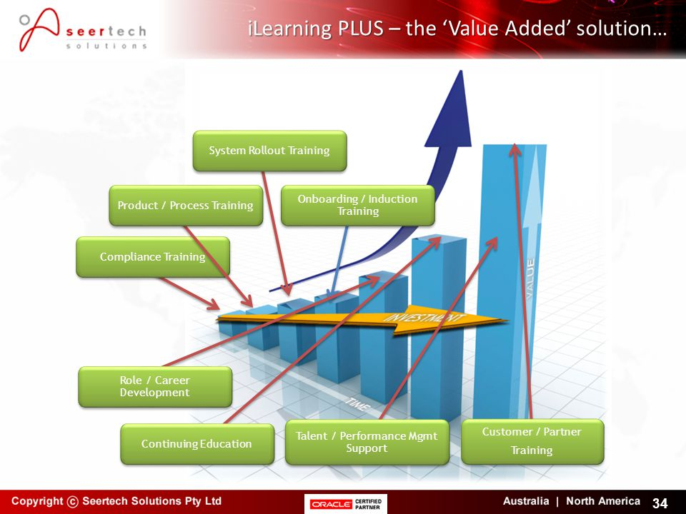iLearning PLUS – the 'Value Added' solution… 34 Compliance Training Product / Process Training System Rollout Training Onboarding / Induction Training