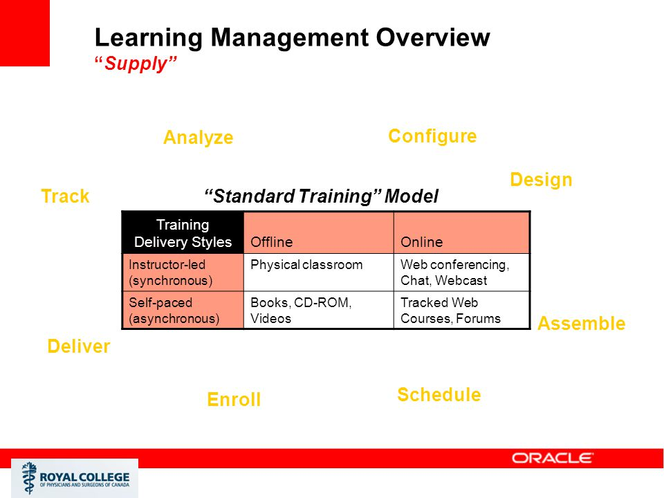 "Learning Management Overview ""Supply"" Training Delivery StylesOfflineOnline Instructor-led (synchronous) Physical classroomWeb conferencing, Chat, Web"