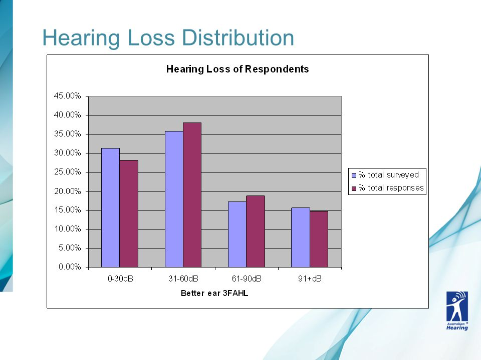 Hearing Loss Distribution