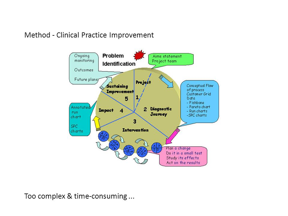 Method - Clinical Practice Improvement Too complex & time-consuming...