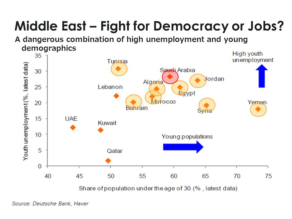 12 Middle East – Fight for Democracy or Jobs.