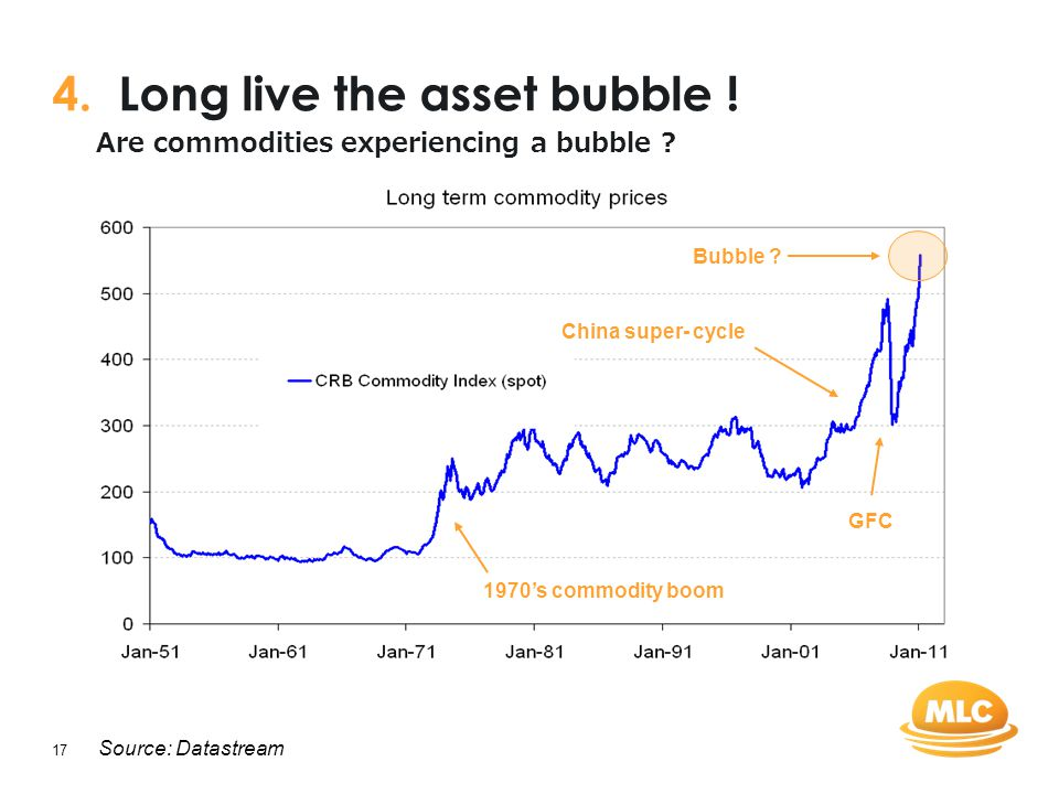 17 4. Long live the asset bubble ! Source: Datastream 1970's commodity boom GFC China super- cycle Bubble ? Are commodities experiencing a bubble ?