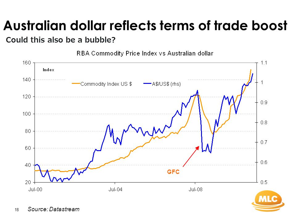 18 Australian dollar reflects terms of trade boost Source: Datastream Could this also be a bubble.