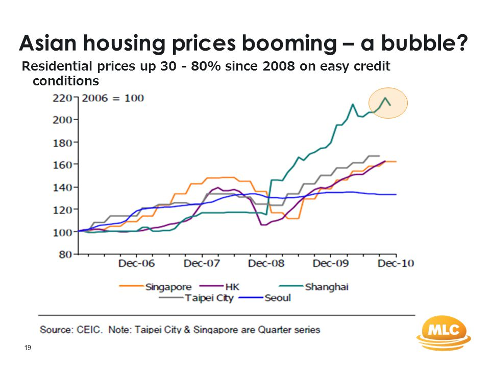 19 Asian housing prices booming – a bubble? Residential prices up 30 - 80% since 2008 on easy credit conditions