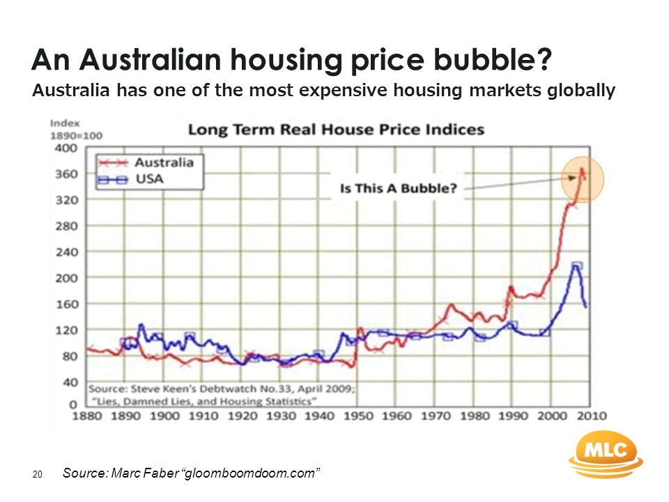 "20 An Australian housing price bubble? Source: Marc Faber ""gloomboomdoom.com"" Australia has one of the most expensive housing markets globally"