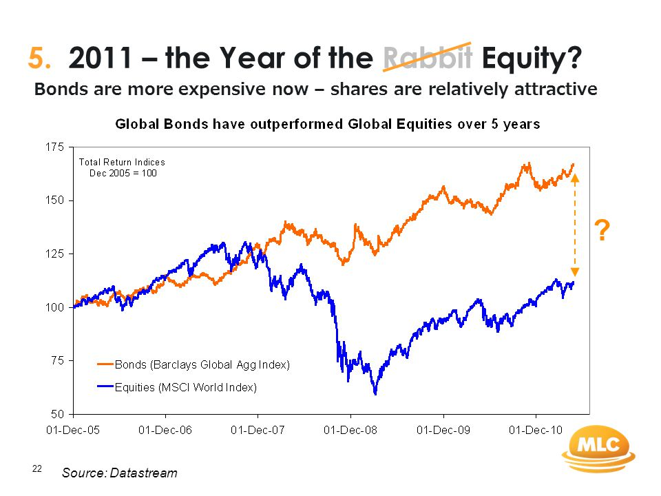 22 5. 2011 – the Year of the Rabbit Equity? Bonds are more expensive now – shares are relatively attractive Source: Datastream ?