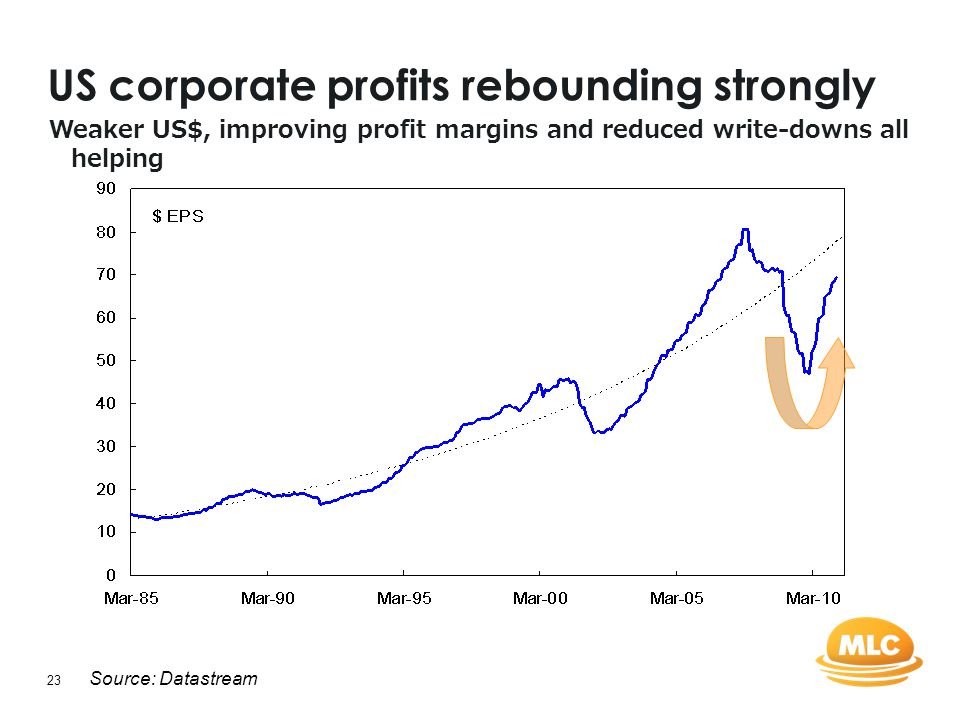 23 US corporate profits rebounding strongly Source: Datastream Weaker US$, improving profit margins and reduced write-downs all helping