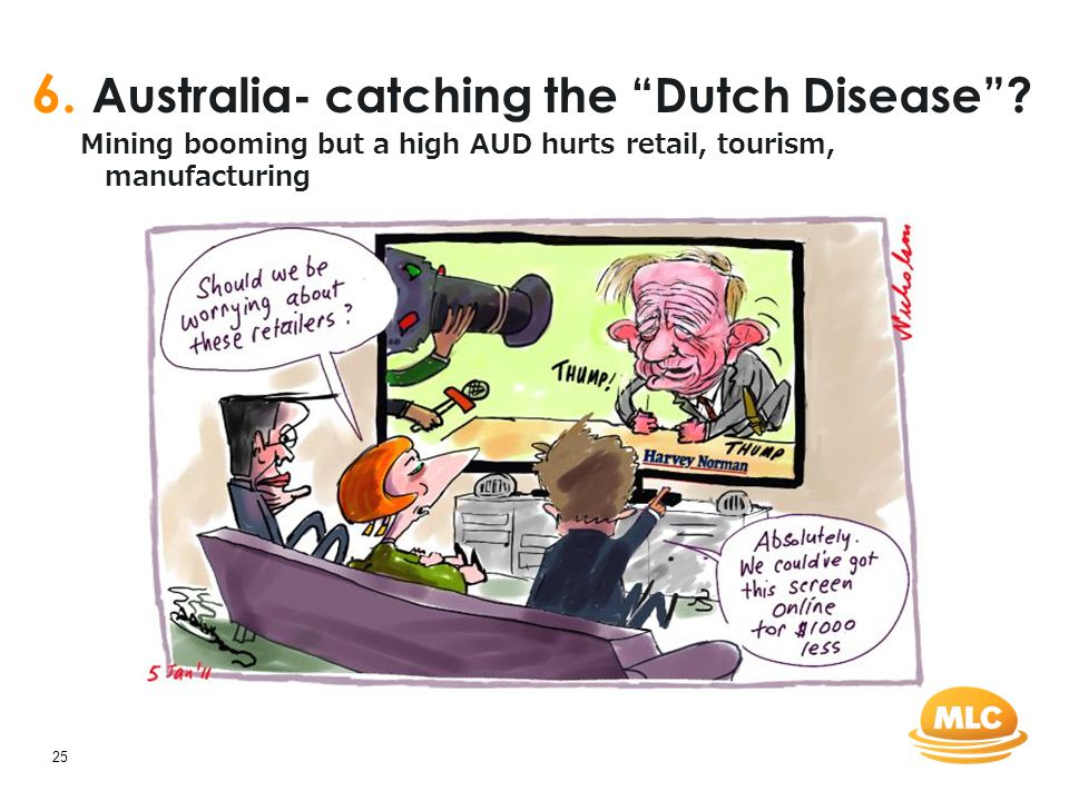 "25 6. Australia- catching the ""Dutch Disease""? Mining booming but a high AUD hurts retail, tourism, manufacturing"