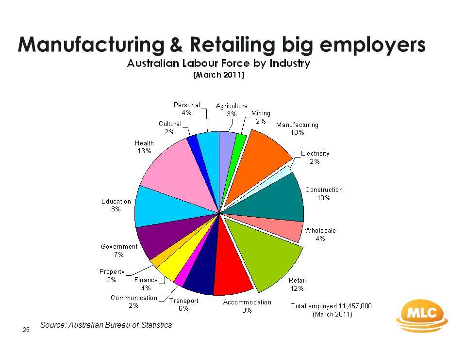 26 Manufacturing & Retailing big employers Source: Australian Bureau of Statistics