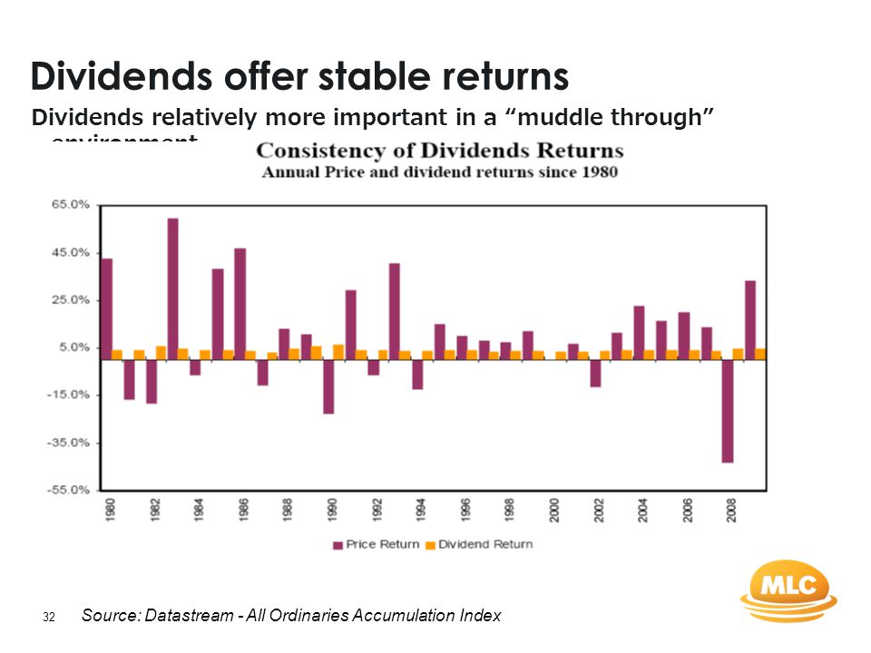"32 Dividends offer stable returns Dividends relatively more important in a ""muddle through"" environment Source: Datastream - All Ordinaries Accumulati"