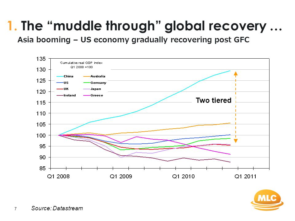 "7 Source: Datastream Asia booming – US economy gradually recovering post GFC 1. The ""muddle through"" global recovery … Two tiered"