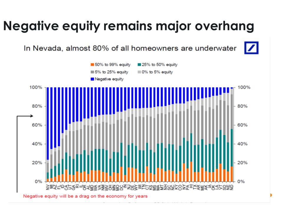 9 Negative equity remains major overhang
