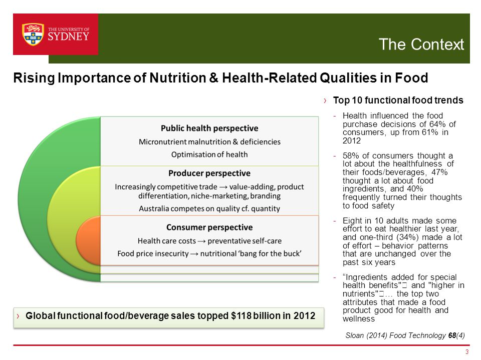 The Context 3 Rising Importance of Nutrition & Health-Related Qualities in Food ›Top 10 functional food trends -Health influenced the food purchase decisions of 64% of consumers, up from 61% in 2012 -58% of consumers thought a lot about the healthfulness of their foods/beverages, 47% thought a lot about food ingredients, and 40% frequently turned their thoughts to food safety -Eight in 10 adults made some effort to eat healthier last year, and one-third (34%) made a lot of effort – behavior patterns that are unchanged over the past six years - Ingredients added for special health benefits  and higher in nutrients … the top two attributes that made a food product good for health and wellness ›Global functional food/beverage sales topped $118 billion in 2012 Sloan (2014) Food Technology 68(4)