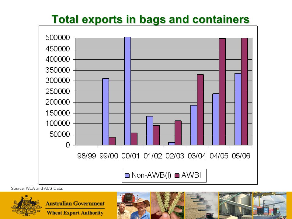 Total exports in bags and containers Source: WEA and ACS Data.