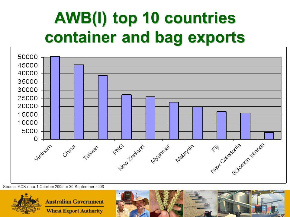 AWB(I) top 10 countries container and bag exports Source: ACS data 1 October 2005 to 30 September 2006