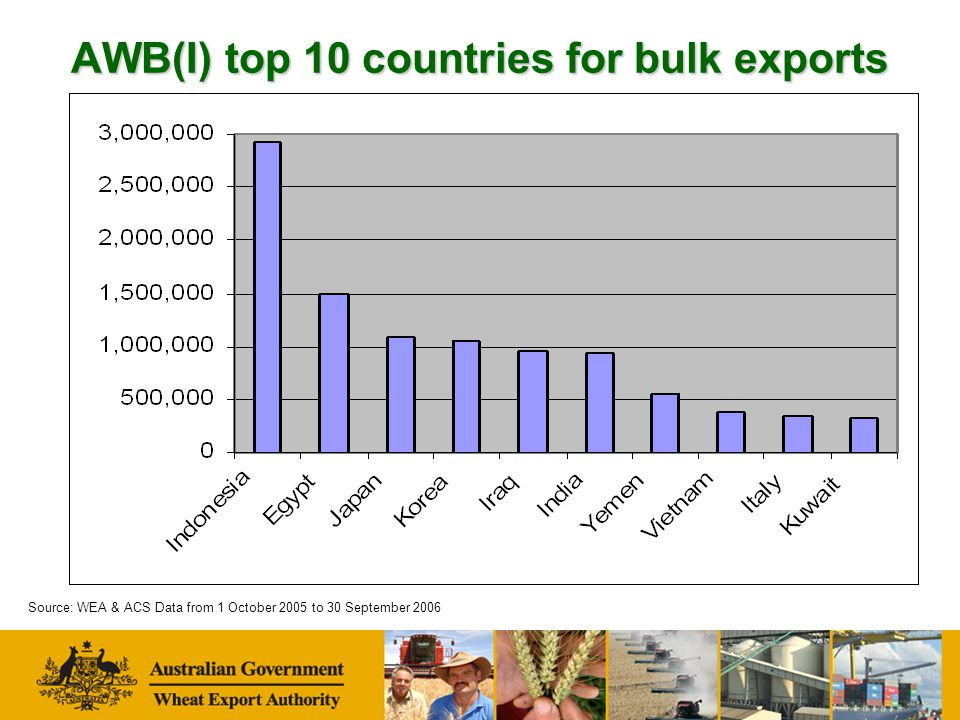 AWB(I) top 10 countries for bulk exports Source: WEA & ACS Data from 1 October 2005 to 30 September 2006
