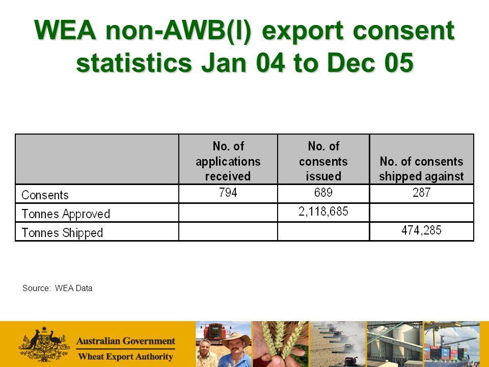 WEA non-AWB(I) export consent statistics Jan 04 to Dec 05 Source: WEA Data