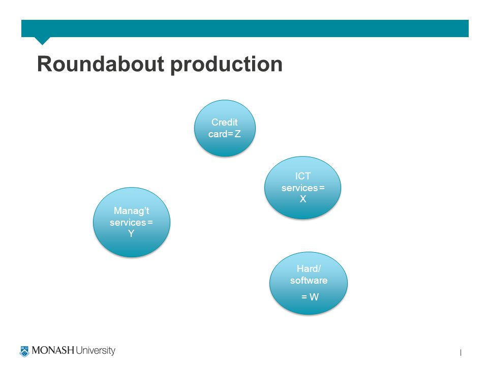 Roundabout production ICT services = X Credit card= Z Hard/ software = W Hard/ software = W Manag't services = Y