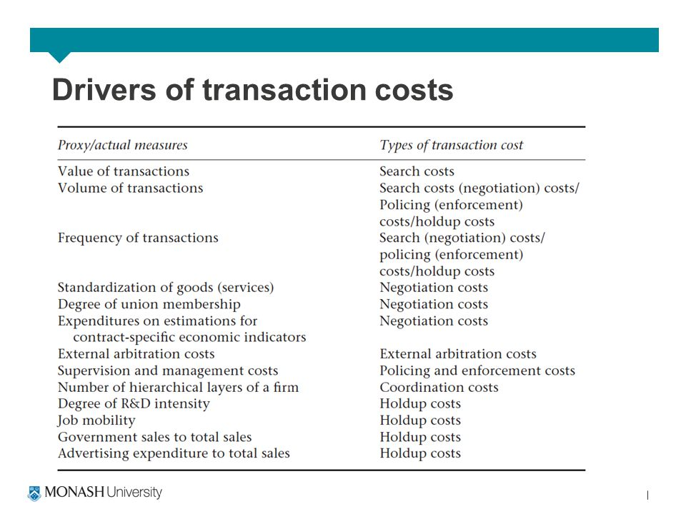 Drivers of transaction costs