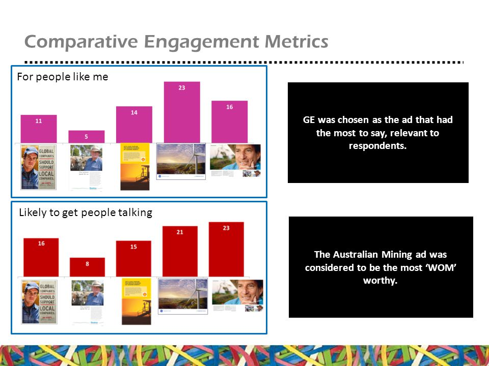 Comparative Engagement Metrics For people like me GE was chosen as the ad that had the most to say, relevant to respondents.