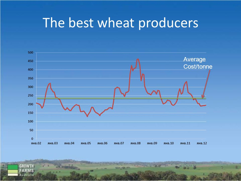 The best wheat producers Average Cost/tonne