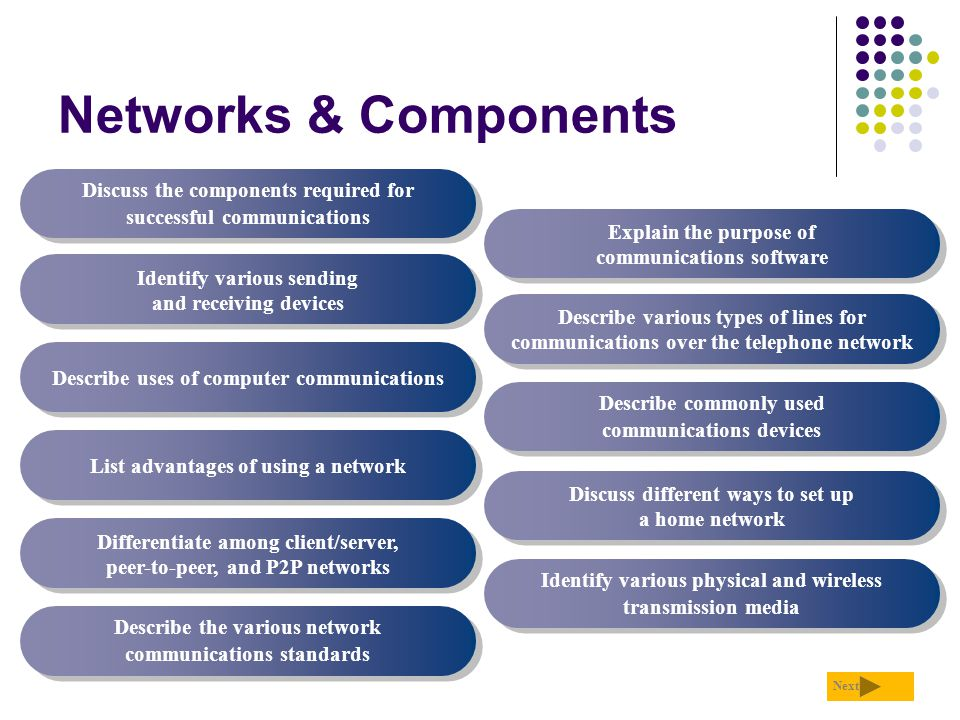 Networks & Components Discuss the components required for successful communications Identify various sending and receiving devices Describe uses of co