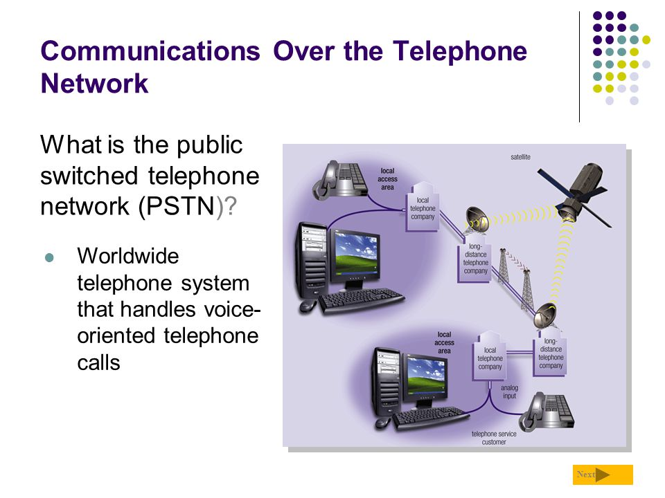 Communications Over the Telephone Network What is the public switched telephone network (PSTN)? Next Worldwide telephone system that handles voice- or