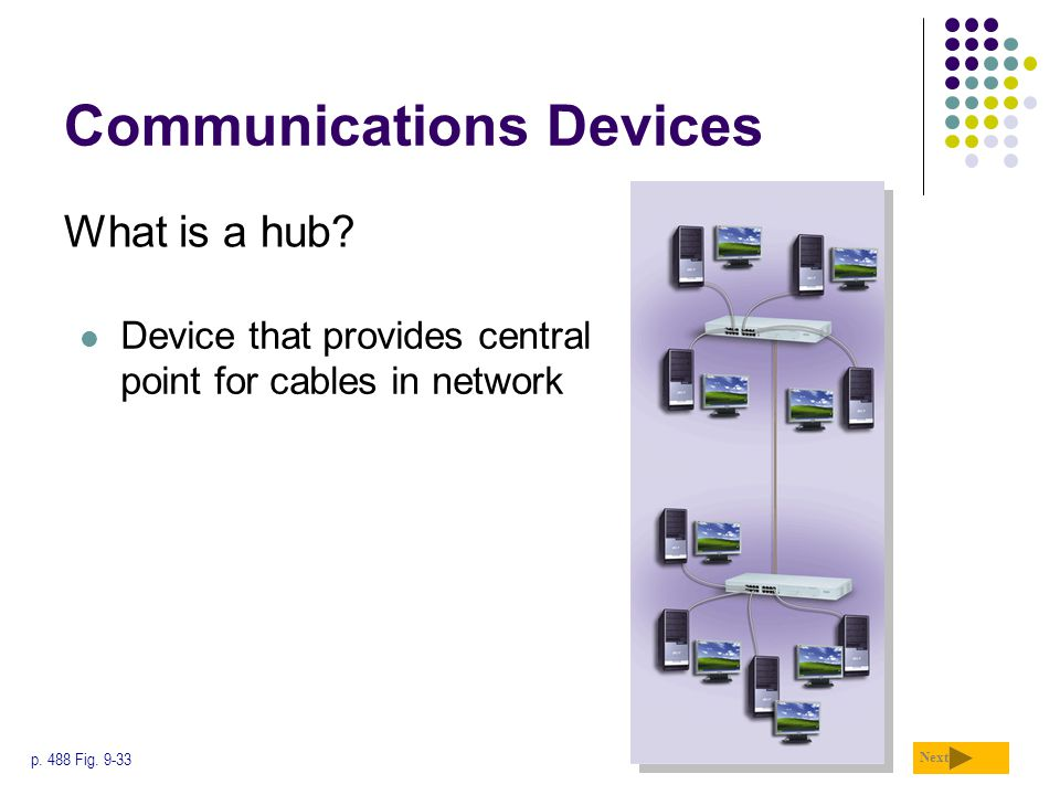 Communications Devices What is a hub? Next p. 488 Fig. 9-33 Device that provides central point for cables in network