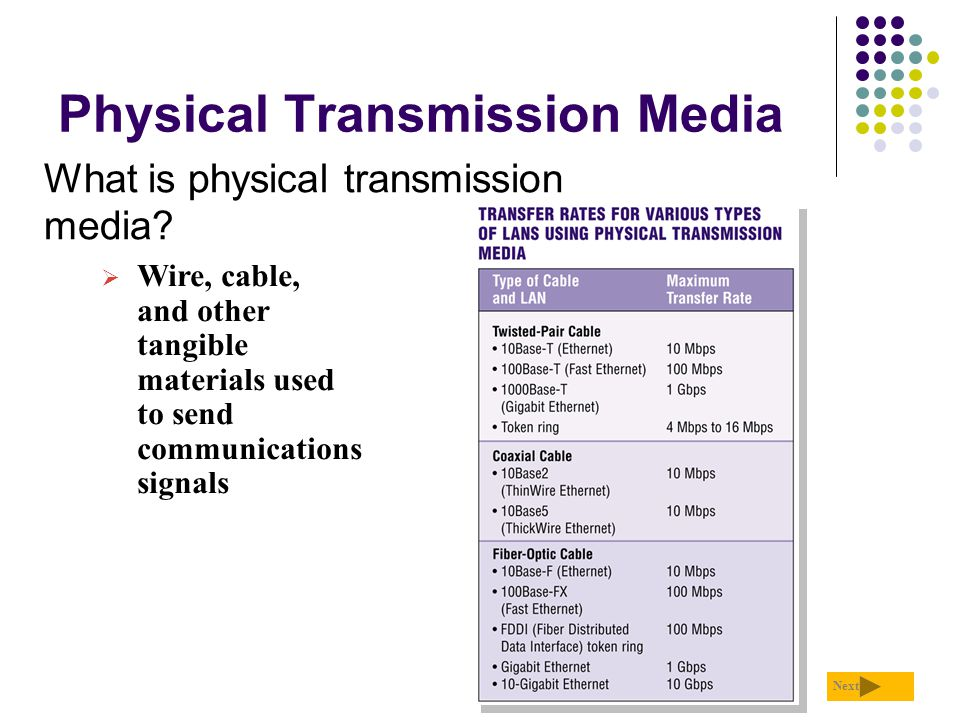 Physical Transmission Media What is physical transmission media? Next  Wire, cable, and other tangible materials used to send communications signals