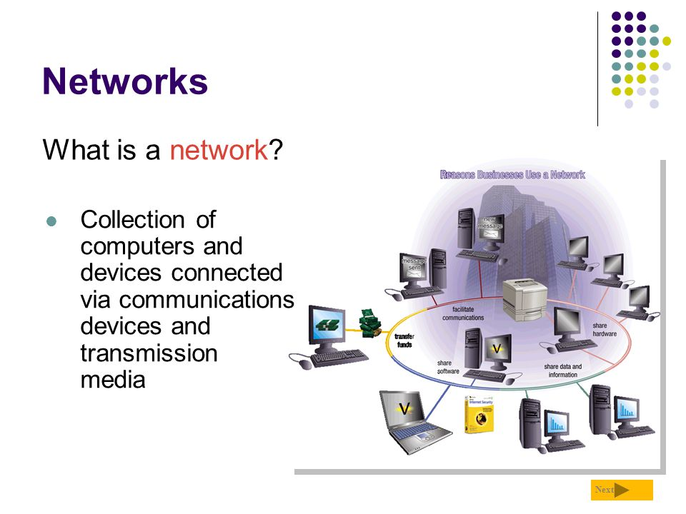 Networks What is a network? Next Collection of computers and devices connected via communications devices and transmission media