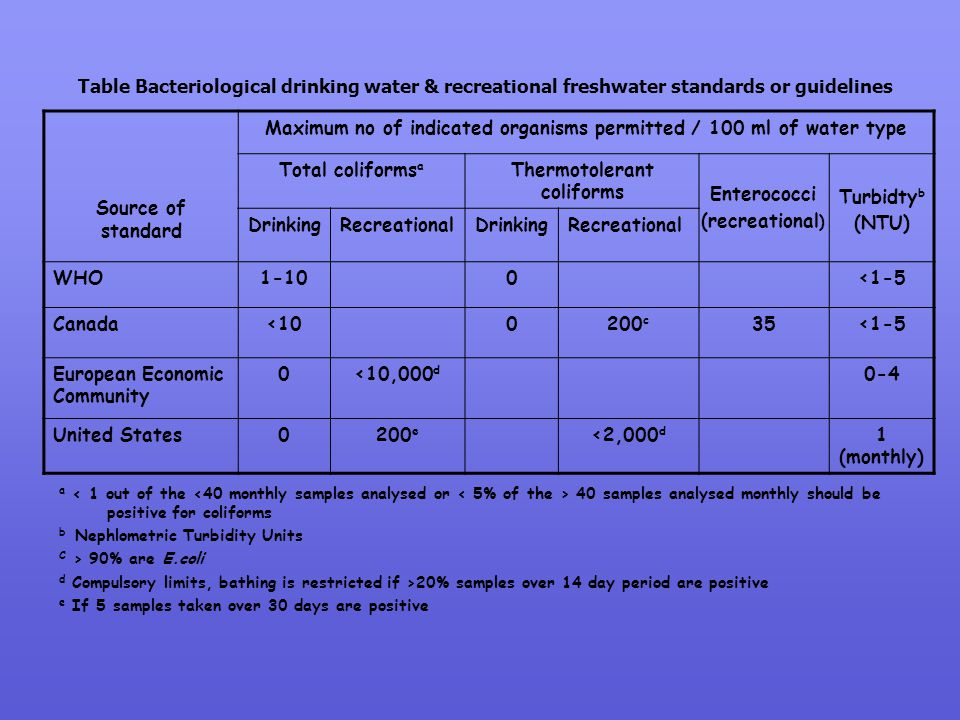 Source of standard Maximum no of indicated organisms permitted / 100 ml of water type Total coliforms a Thermotolerant coliforms Turbidty b (NTU) Drin