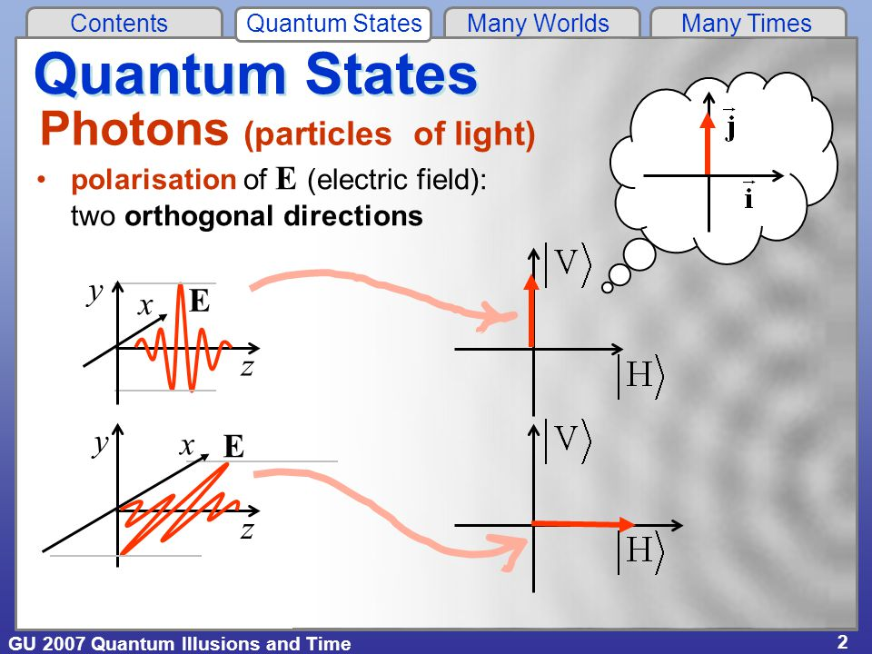 GU 2007 Quantum Illusions and Time Contents Quantum States Many Worlds Many Times 2 Quantum States Photons (particles of light) polarisation of E (electric field): two orthogonal directions x y z E x y z E