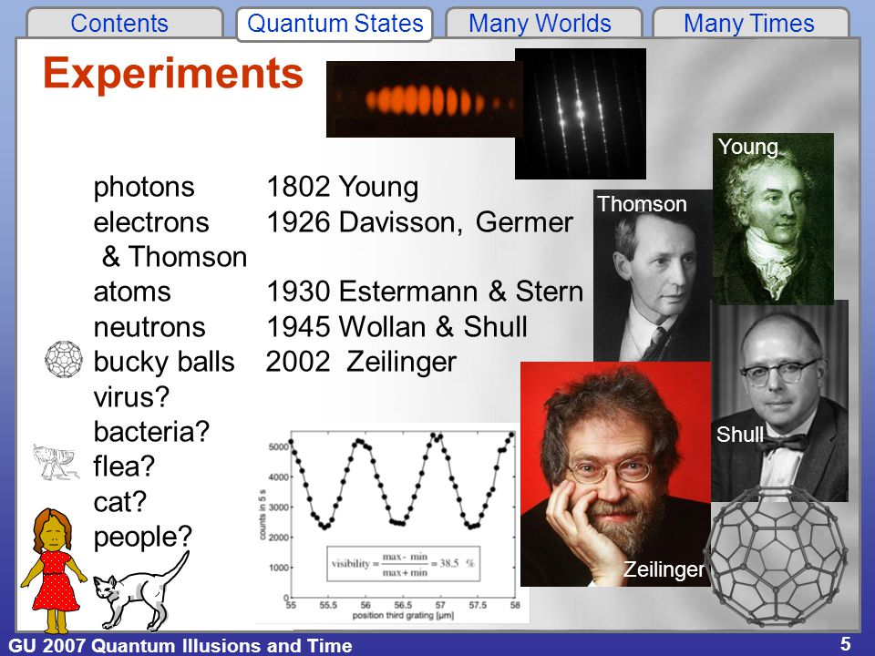 GU 2007 Quantum Illusions and Time Contents Quantum States Many Worlds Many Times 5 Experiments photons 1802 Young electrons 1926 Davisson, Germer & Thomson atoms 1930 Estermann & Stern neutrons1945 Wollan & Shull bucky balls2002 Zeilinger virus.