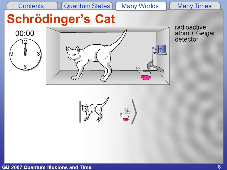 GU 2007 Quantum Illusions and Time Contents Quantum States Many Worlds Many Times 8 radioactive atom + Geiger detector 12 6 39 00:00 Schrödinger's Cat