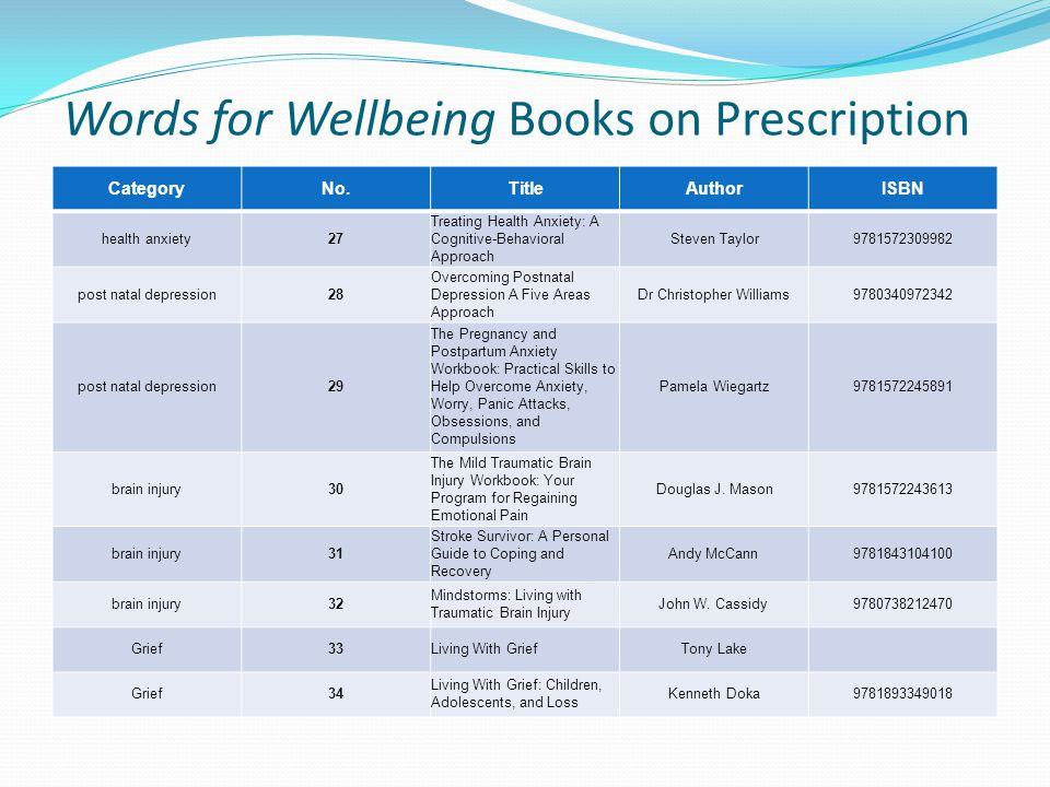 Words for Wellbeing Books on Prescription CategoryNo.TitleAuthorISBN health anxiety27 Treating Health Anxiety: A Cognitive-Behavioral Approach Steven Taylor9781572309982 post natal depression28 Overcoming Postnatal Depression A Five Areas Approach Dr Christopher Williams9780340972342 post natal depression29 The Pregnancy and Postpartum Anxiety Workbook: Practical Skills to Help Overcome Anxiety, Worry, Panic Attacks, Obsessions, and Compulsions Pamela Wiegartz9781572245891 brain injury30 The Mild Traumatic Brain Injury Workbook: Your Program for Regaining Emotional Pain Douglas J.